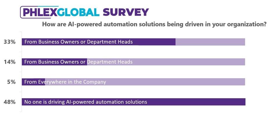 Automation Webinar Survey
