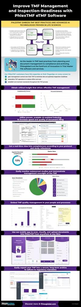 Infographic PhlexEview eTMF