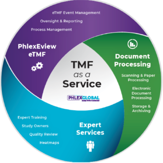 TMF as a Service Website