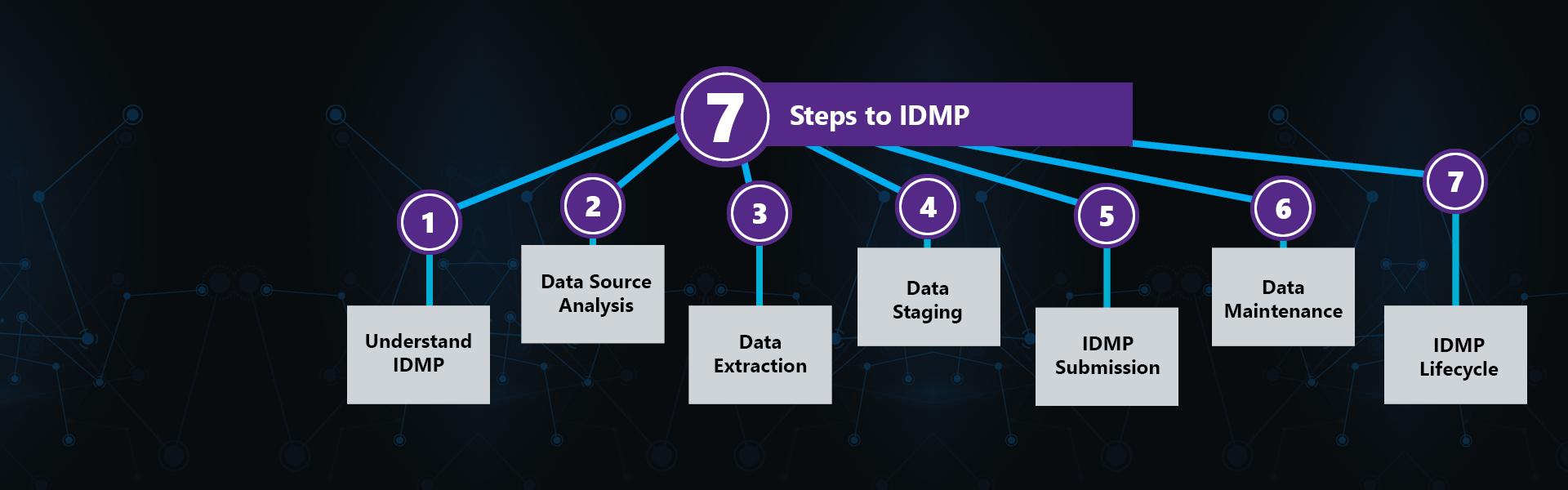 IDMP Webinar Header